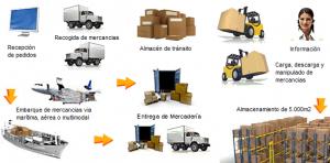 Logo de Almacenaje y total distribucion logistica